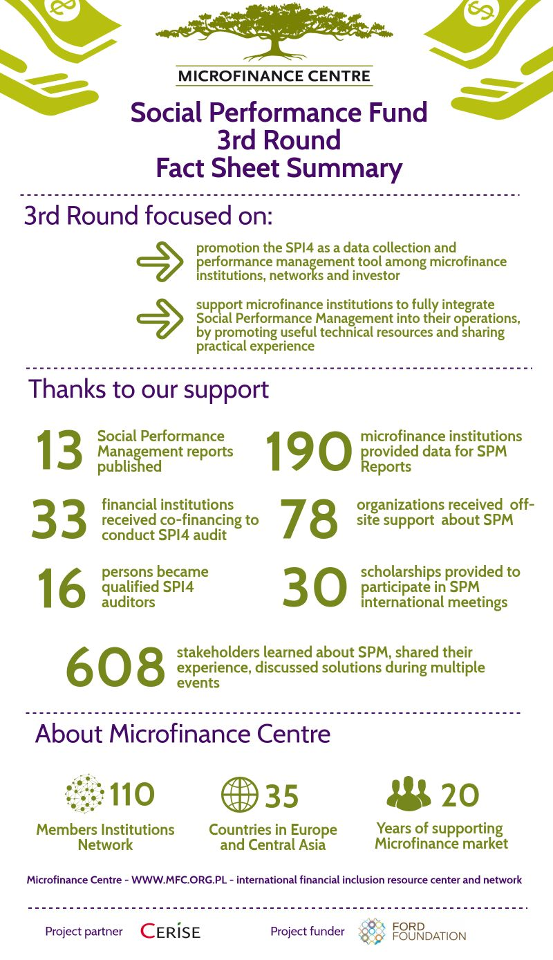 MFC Social Performance Fund 3rd round Fact sheet Infographic