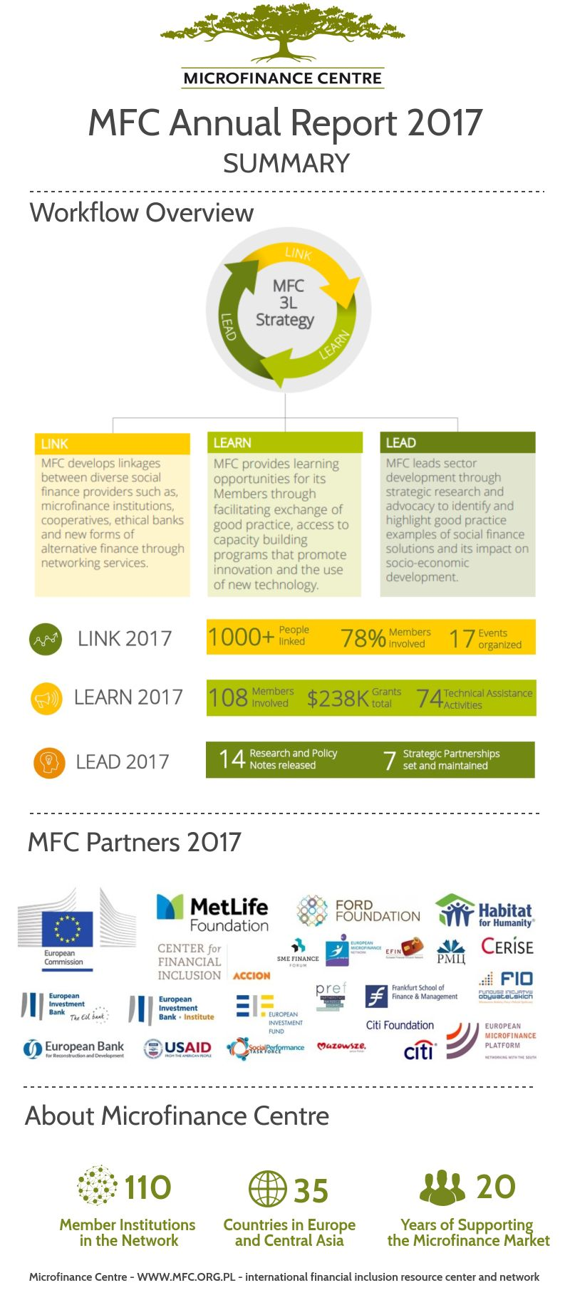 MFC Annual Report 2017 summary infographic