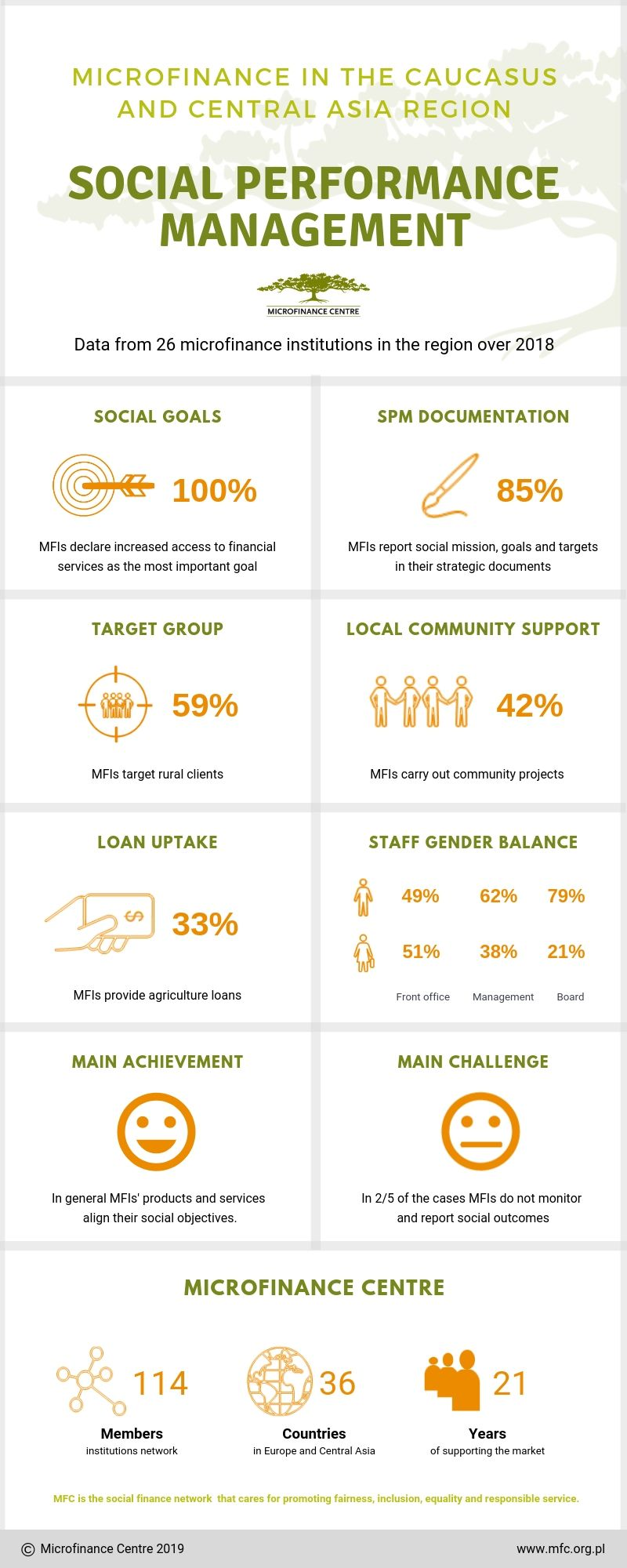 Social Performance Management of MFIs in the Caucasus and Central Asia Infographic Summary