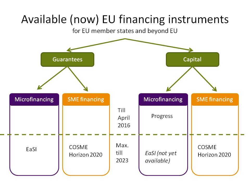 EU financing intruments (1)