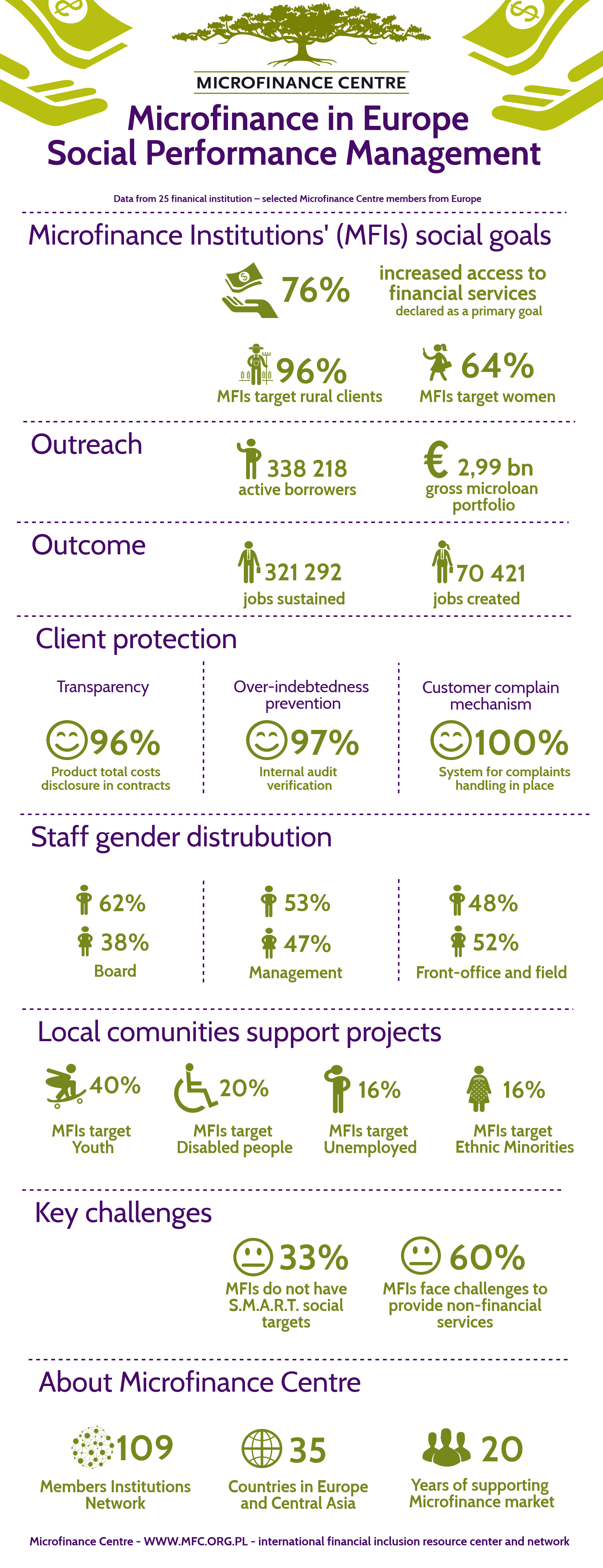 Infographic Social Performance Management in Microfinance Report Microfinance Centre 2018