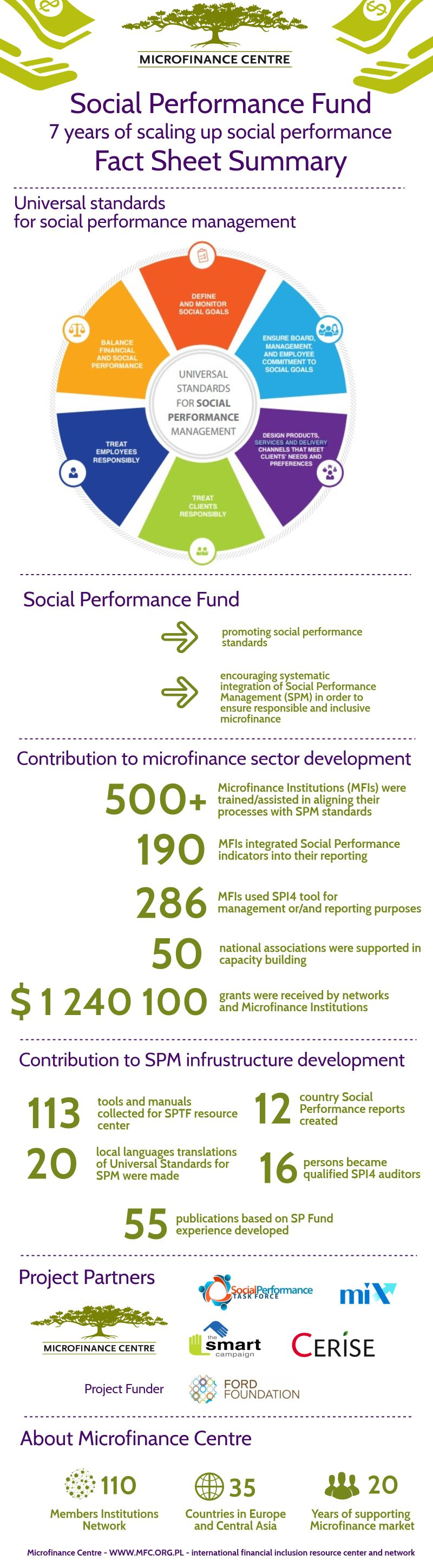 Social Performance Fund infographic summary